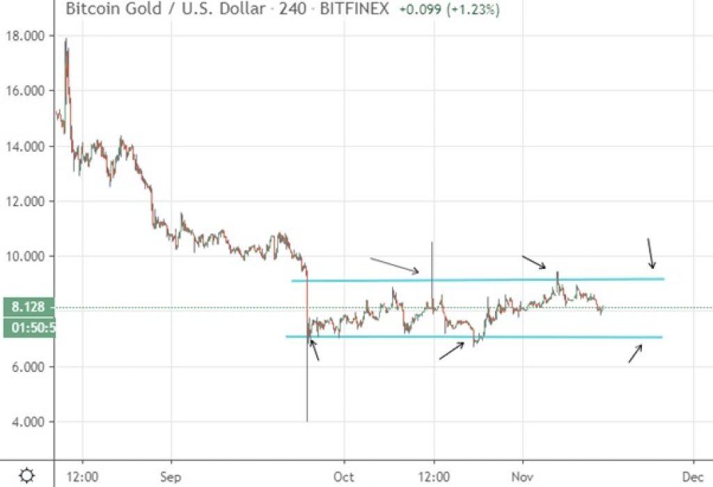 Chart Bitcoin Bitfinex