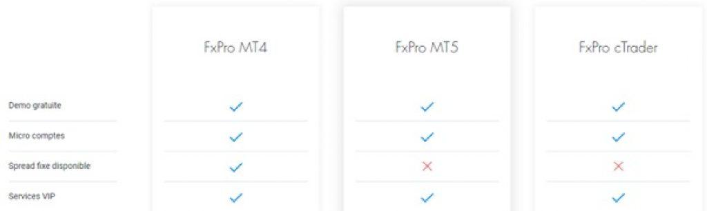 Compte FxPro