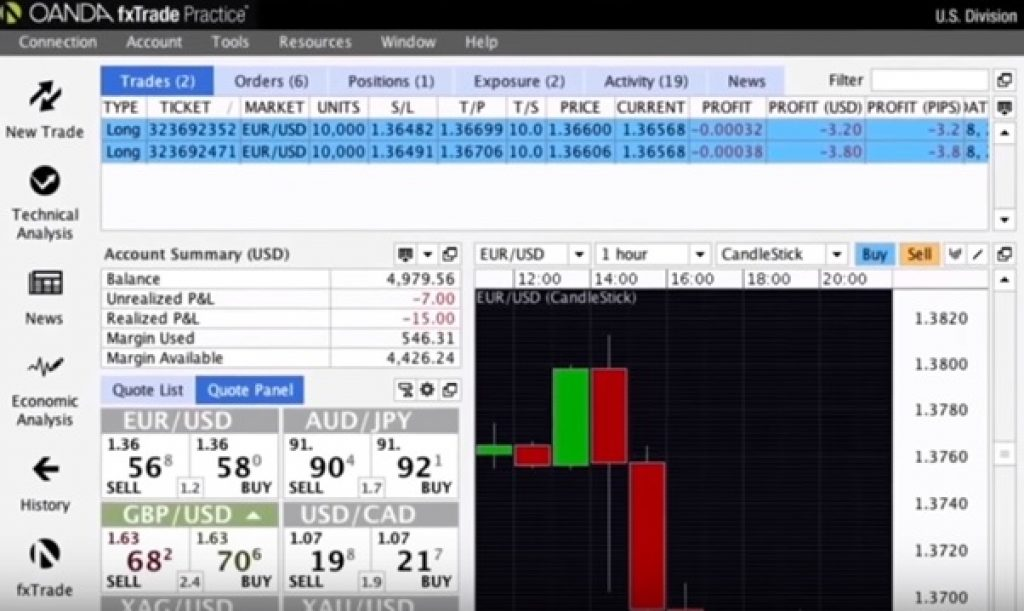 fxTrade Plateforme Trading Oanda