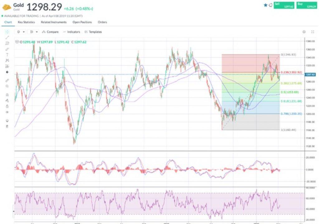 MarketsX graphique