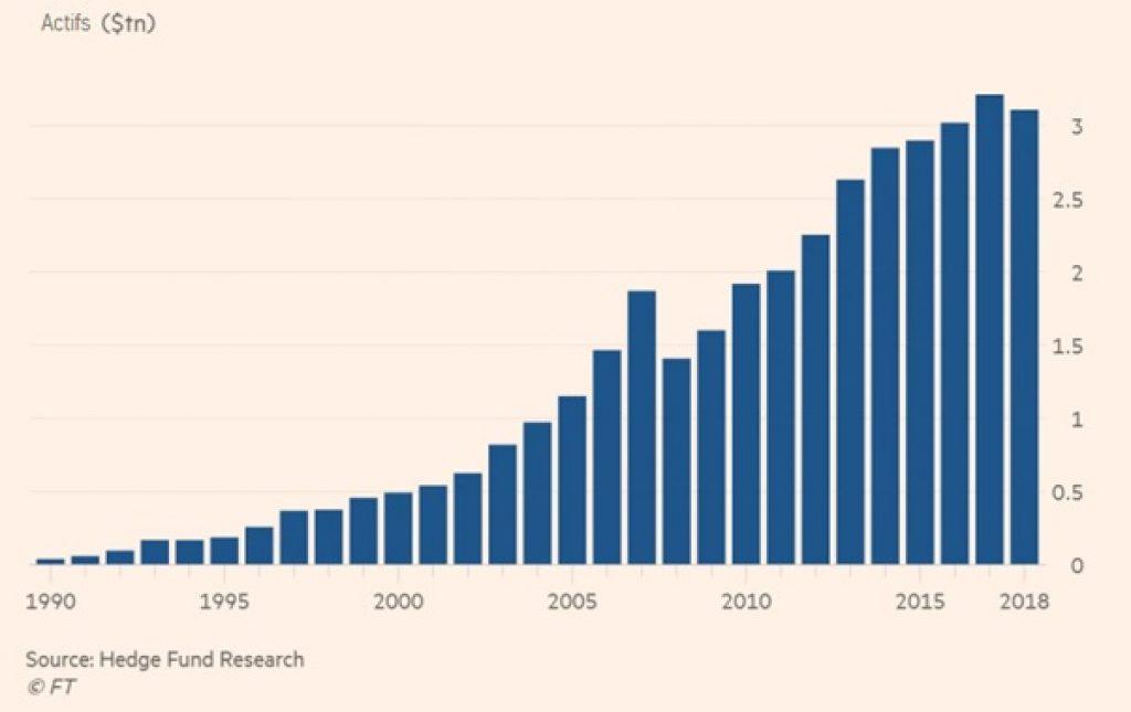 Recherche Hedge Fund - Financial Times