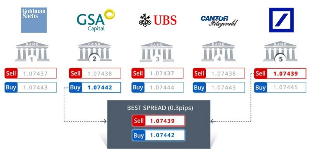 Spread CFD