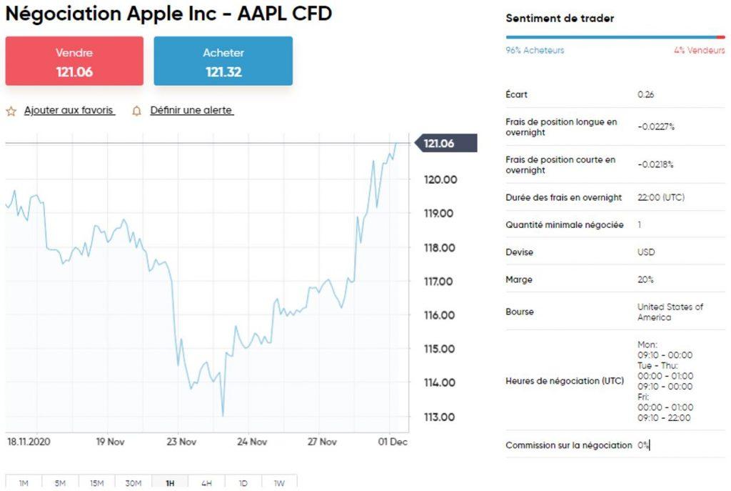 Capital.com - Frais de trading