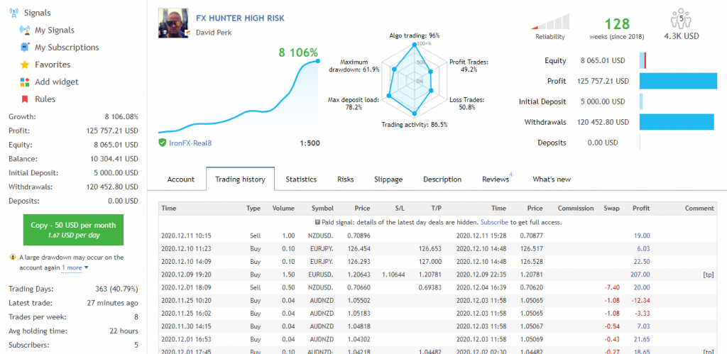 Signaux trading performances