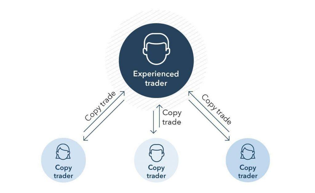 Comment fonctionne le copy trading