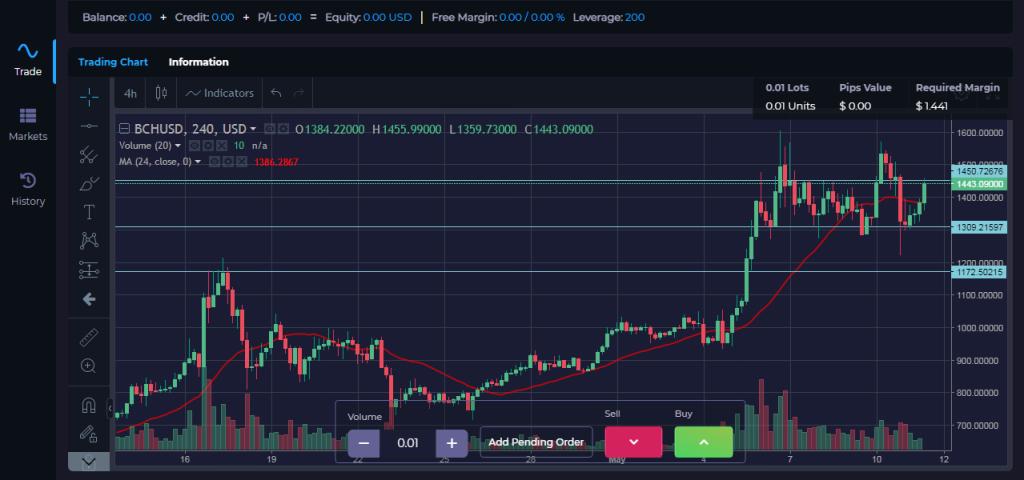 Bitcoin Revolution - Plateformes de trading
