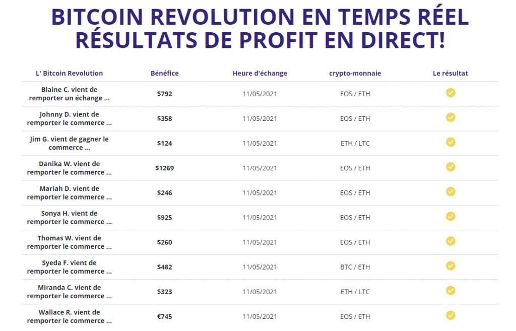 Bitcoin Revolution - Rendement