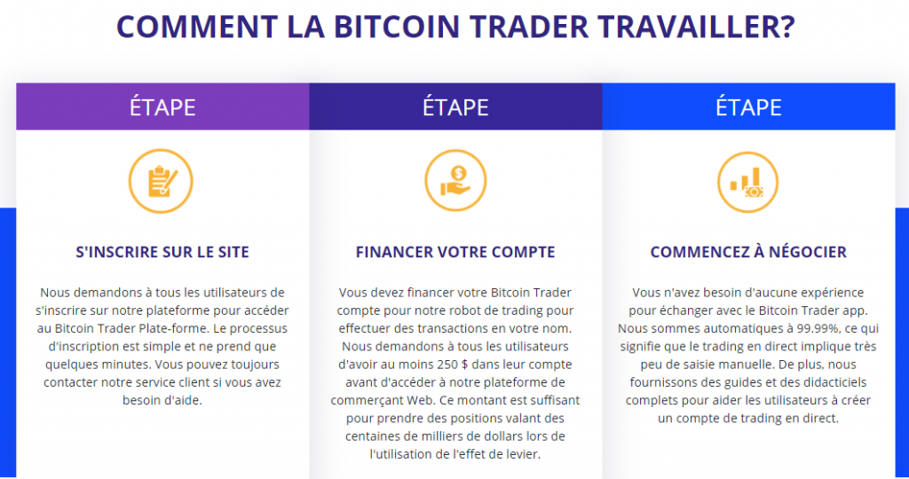 Bitcoin Trader - Comment le Bitcoin Trader Fonctionne