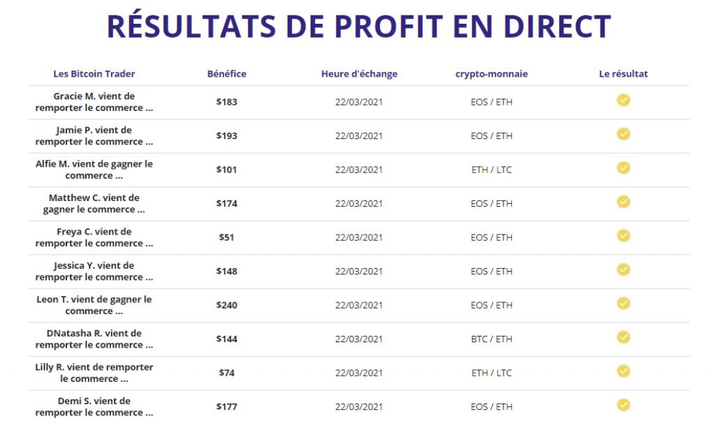 Bitcoin Trader - Resultats de Profit en Direct