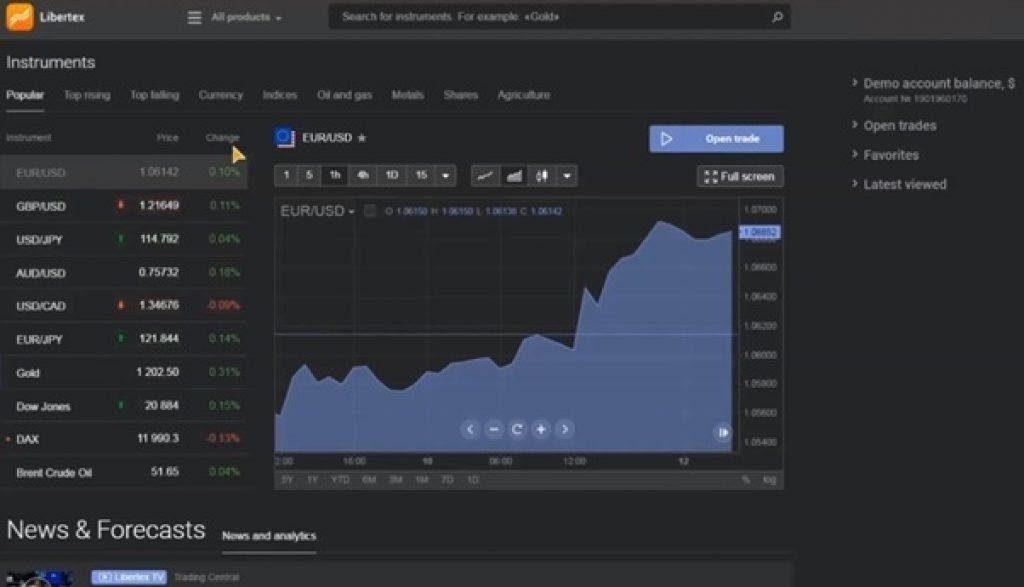 Libertex - Plateforme de trading