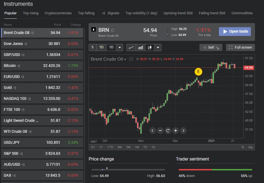 Libertex - Plateforme de trading - Design